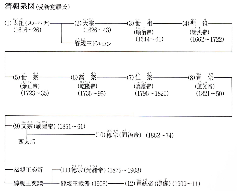 清朝の中央政府機関一覧 - JapaneseClass.jp